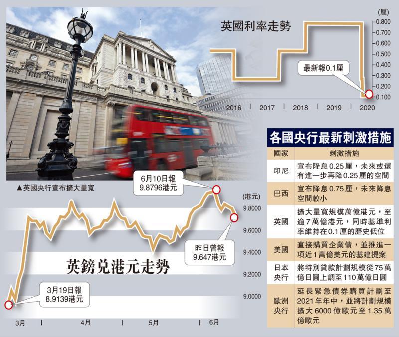 预留弹藥\英QE加码万亿 英镑兑港元跌至9.6