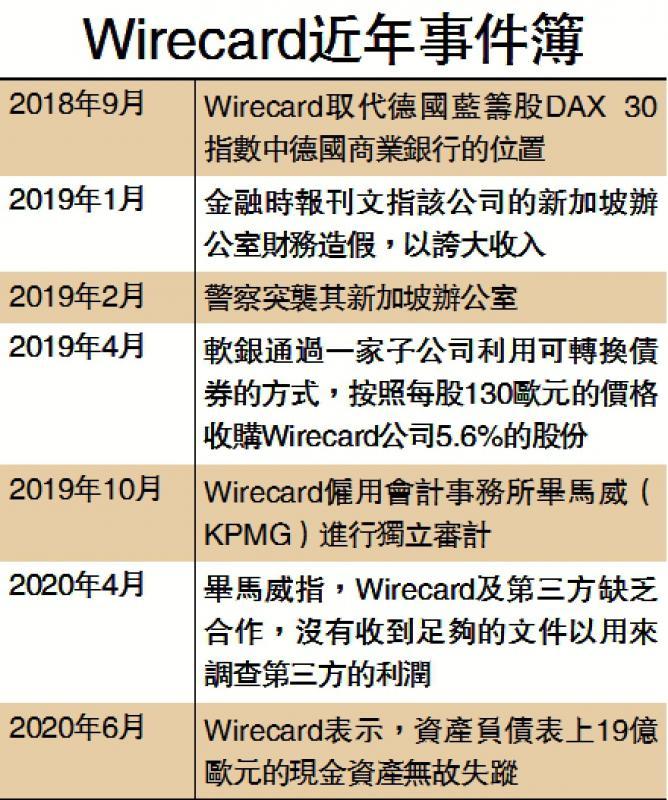 Wirecard近年事件簿