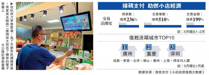 买菜购物扫香港本港台现场一扫 无接触付款更放心!