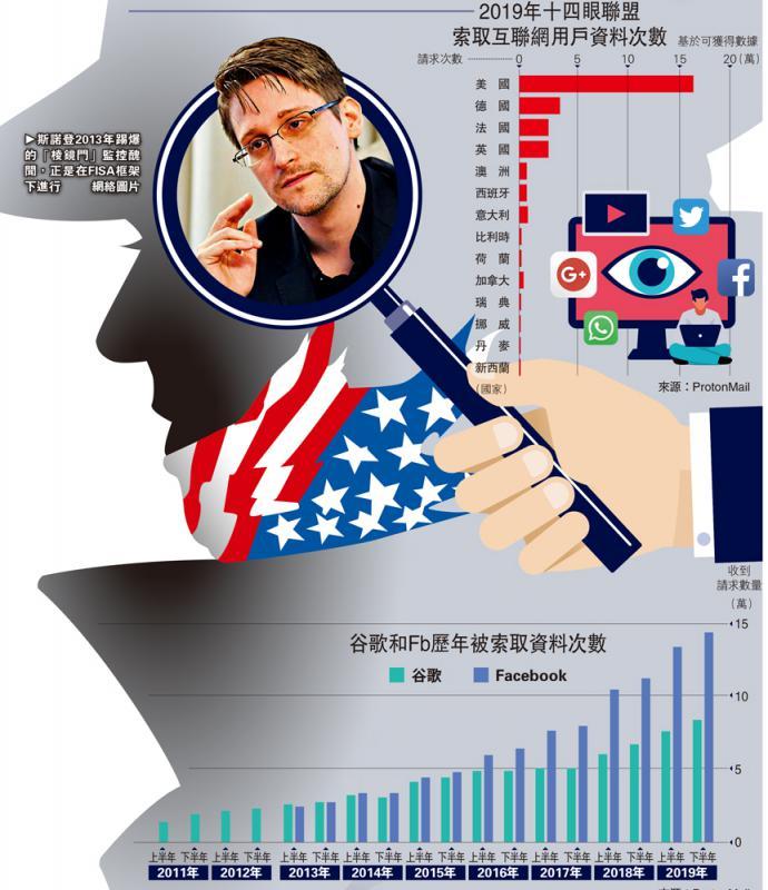 《外国情报监视法案》(FISA)简介