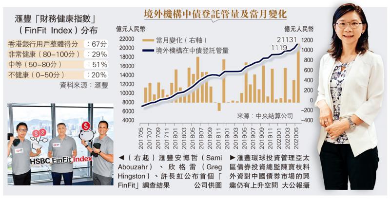 专家访问\欧美债息低 外资追捧中国债