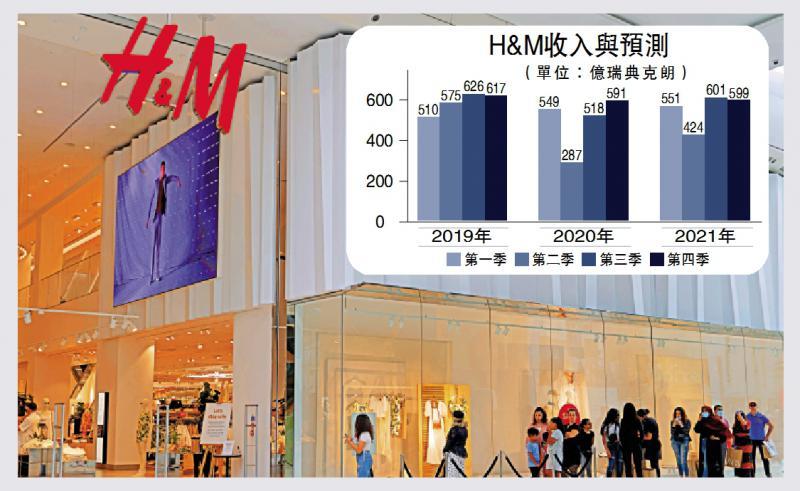 H&M季蚀53亿 停派息削投资求存