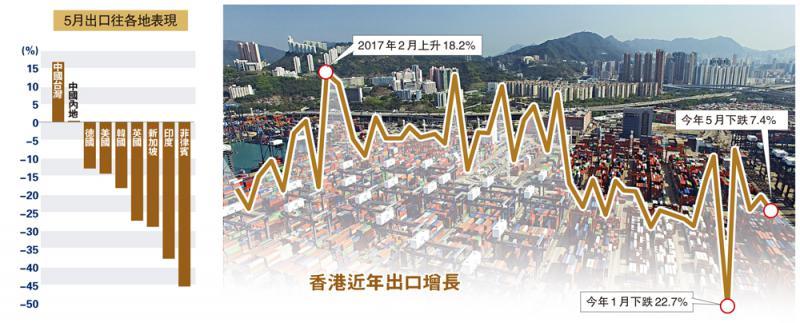 严冬持续\疫情打击需求 港上月出口跌7.4%
