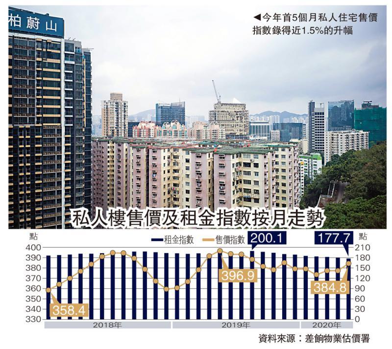 楼市回暖\私楼售价5月涨2% 升幅一年最劲