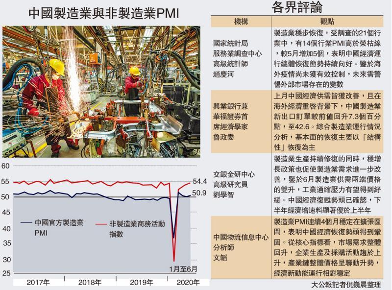 明显改善\复甦提速 中国製造业PMI三月高