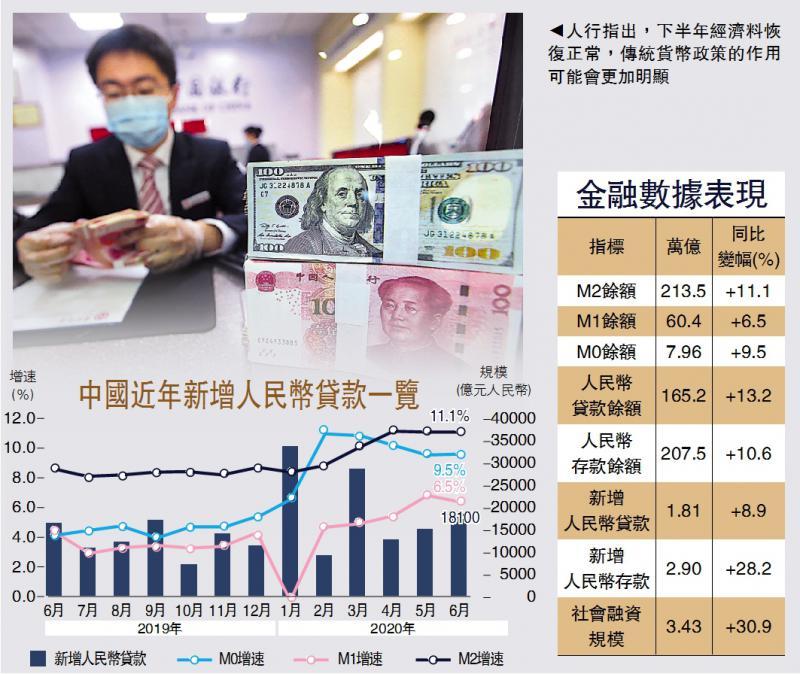 ?信貸改善\經濟復甦 內銀放貸1.8萬億符預期\大公報記者 倪巍晨