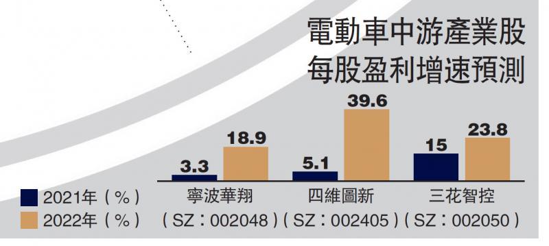 投资中国电动车ETF 把握行业增值机会