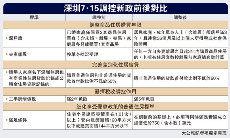深圳7.15调控新政前后对比