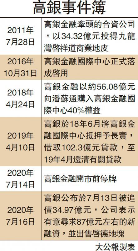 ?新聞追蹤\高銀擬售啟德地還35億債 股價跌21%