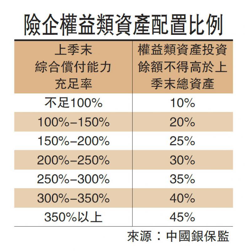 ?放寬入市\險企權益投資鬆綁 上限升至45%