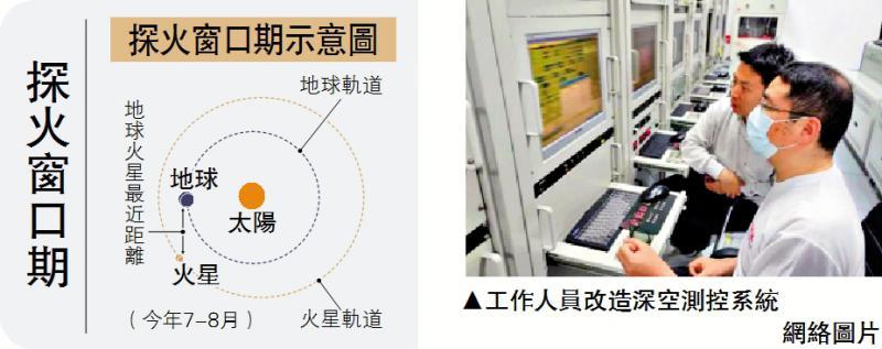 超强深空测控网保驾护航