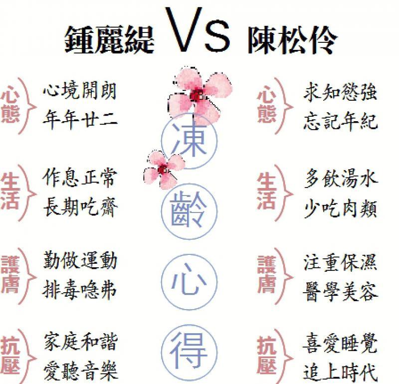 品味生活/冻龄有方 乘风破浪/大公报记者 陈惠芳