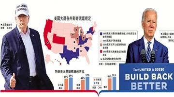 特朗普选情低迷 曾胜选关键的三个摇摆州均不敌拜登
