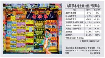 ?疫情重创经济 香港第二季度GDP下降9%
