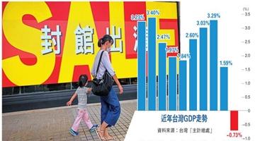 ?民进党当局毁两岸关系 台湾第二季度经济负增长