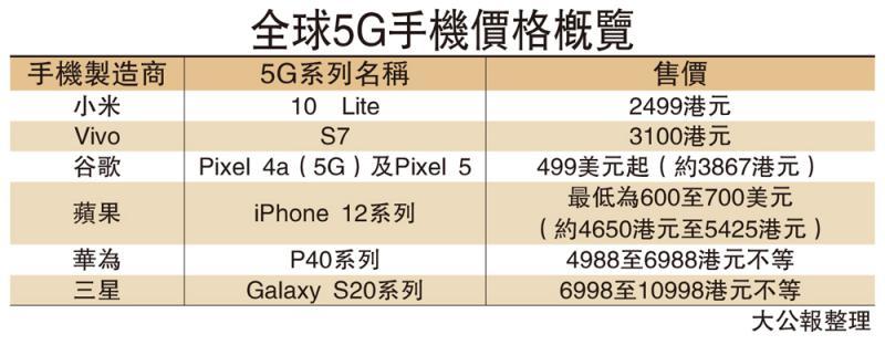 谷歌今秋首推5G手机 4000元有找