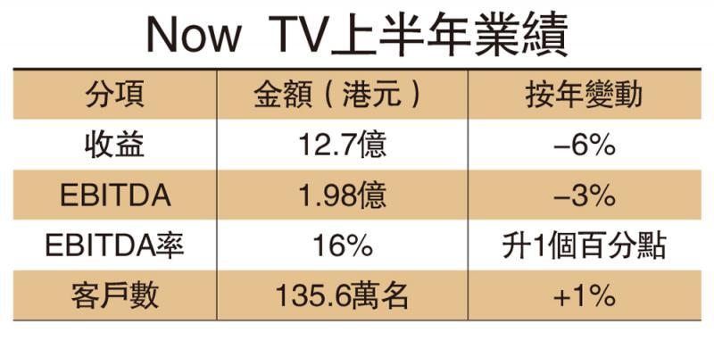 电盈售Now TV予香港电讯 OTT业务研上市