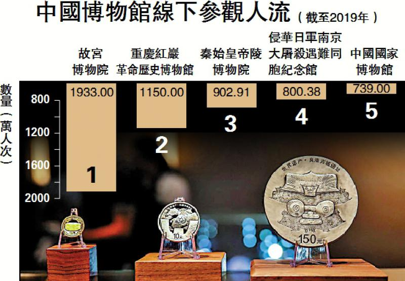?中國博物館線下參觀人流(截至2019年)