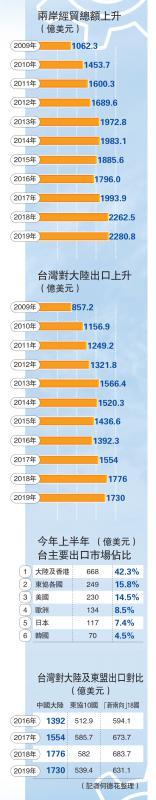 ?台湾对大陆市场出口创十年新高
