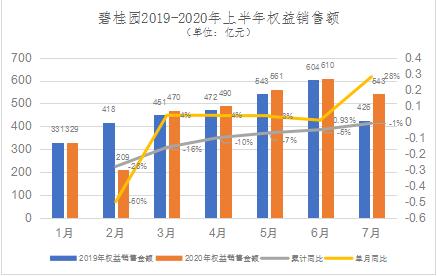 碧桂园上半年净借贷比率58% 有息负债余额下降至3420.4亿