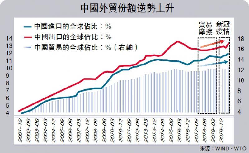 ?一伍一实/全球贸易脱鈎还是融合?/长江证券首席经济学家 伍 戈