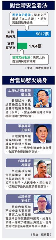 ?对台湾安全看法
