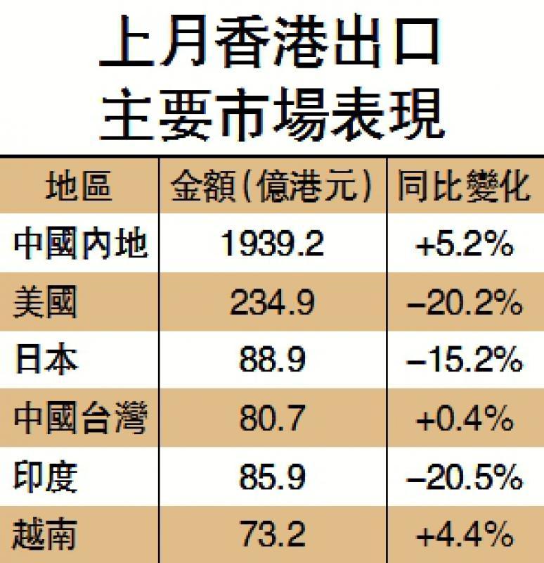 ?新闻分析/内地市场俏 拓内销好时机/李永青