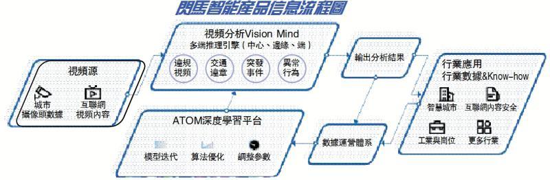 闪马智能产品信息流程图