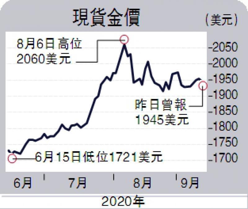 ?黃金羅盤/金價上望1971美元/黎家鑫