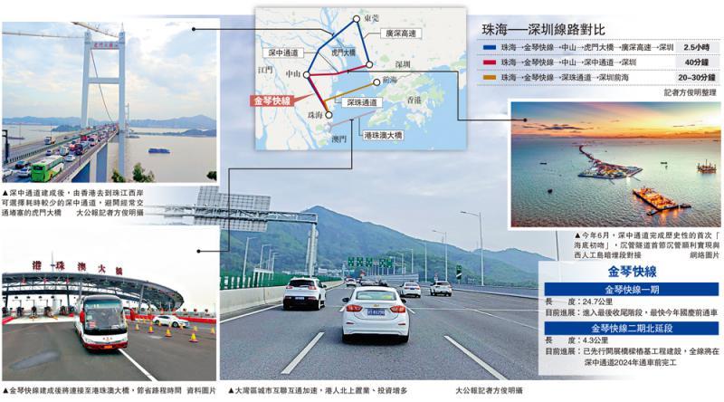 ?珠海金琴快線 港往中山僅50分鐘