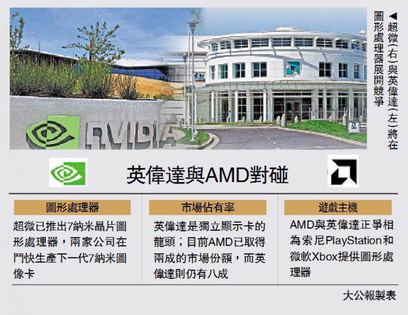 商战之GPU争霸\钱途无限 AMD挑战龙头英伟达\大公报记者 李耀华