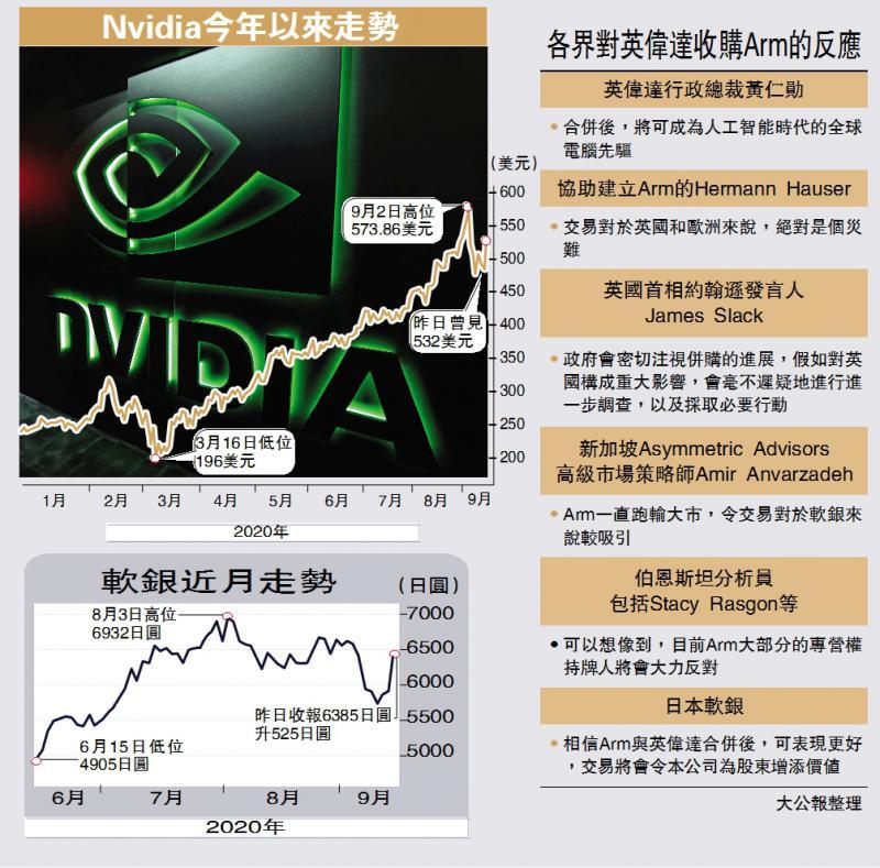 ?世纪交易/3100亿购软银晶片部 英伟达飙9%/大公报记者 李耀华