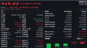美三大股指收高:道指升逾320点,特斯拉涨超12%