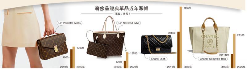 ?奢侈品經典單品近年漲幅(單位:港元)