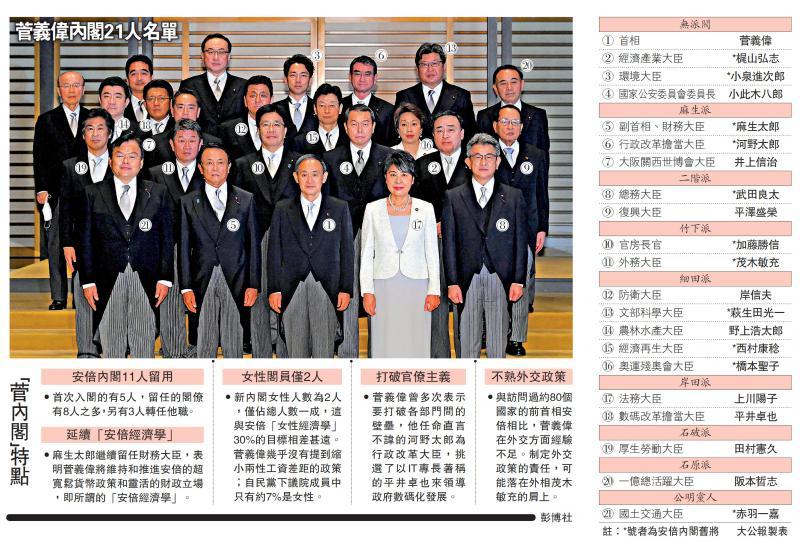 菅义伟出任日本首相 内阁稳字当头