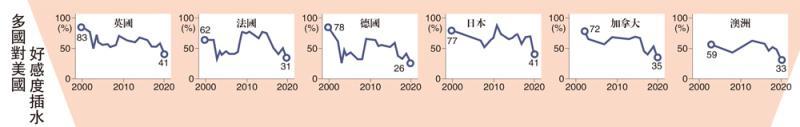 美国抗疫不力 国际声誉滑新低