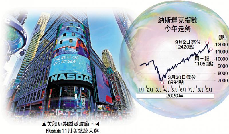 股价过高/Shopify持续蚀钱 股价四年狂飙32倍