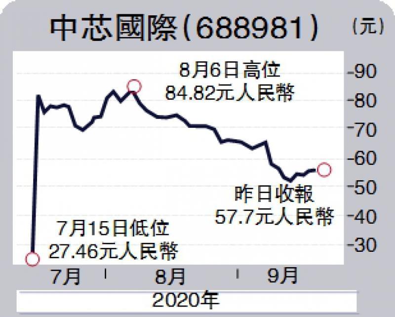 庙堂江湖/从中石油看今天的中芯\德国波恩大学经济学博士 沈 凌
