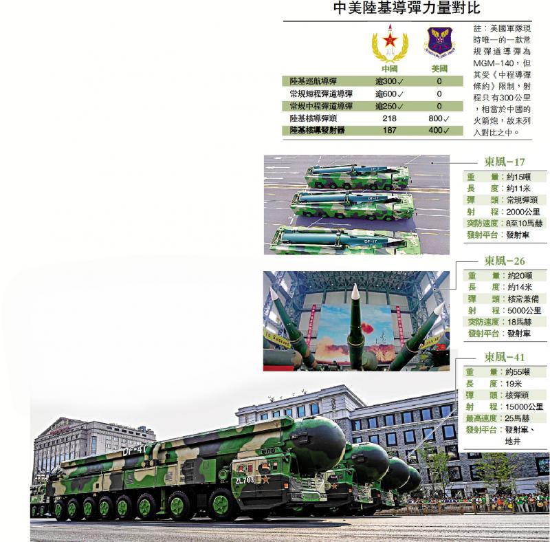 中美陆基导弹力量对比