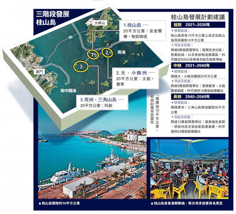 ?新聞熱話/桂山島倡建可住80萬人新城