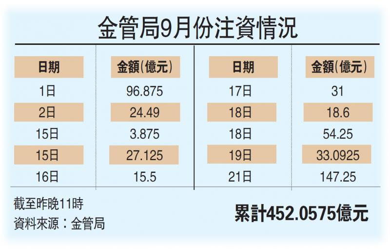 ?港匯續強/IPO吸資 金管局再注147億港元