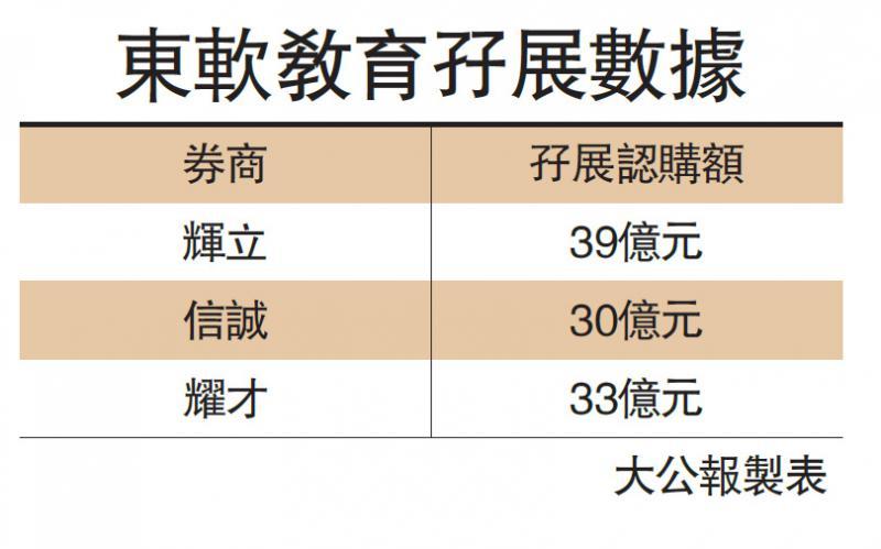 ?IPO競賽/東軟教育招股火爆 超購158倍