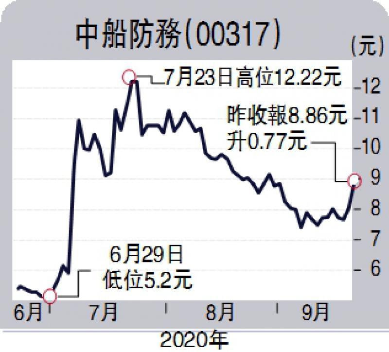 ?經紀愛股/中船防務上望10.5元\連敬涵