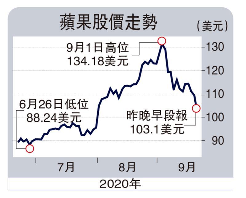 ?財經觀察/資金從科技股轉倉至銀行股\李耀華