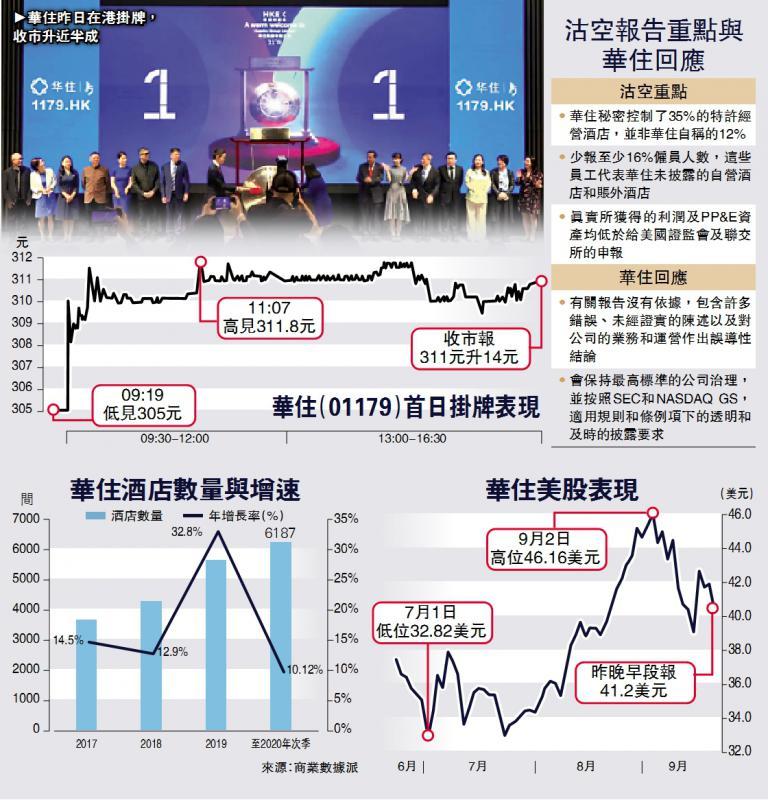 新股透视/华住遭狙击 挂牌首日仍升5%\大公报记者 吴榕清