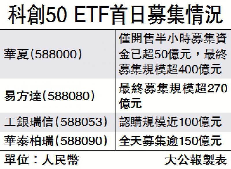 反应热烈/科创50 ETF开卖 认购额逼千亿