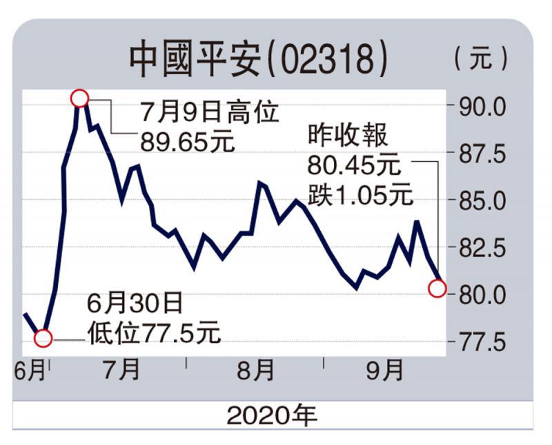 ?財語陸/產品改革近完成 平保值博\陳永陸