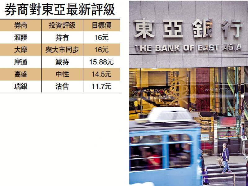 仅卖寿险券商唱淡 东亚急挫11%