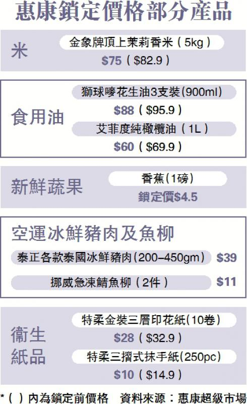 惠康300种货锁定价格半年 政党唔收货