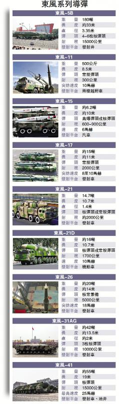 东风系列导弹